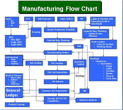 GP Manufacturing Flow